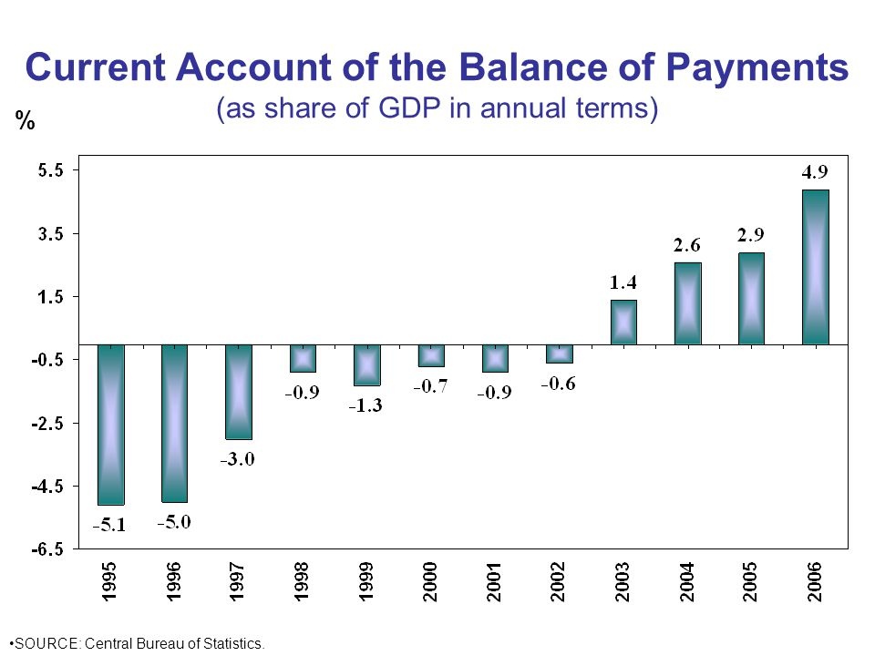 Current Account of the Balance of Payments (as share of GDP in annual terms) % SOURCE: Central Bureau of Statistics.