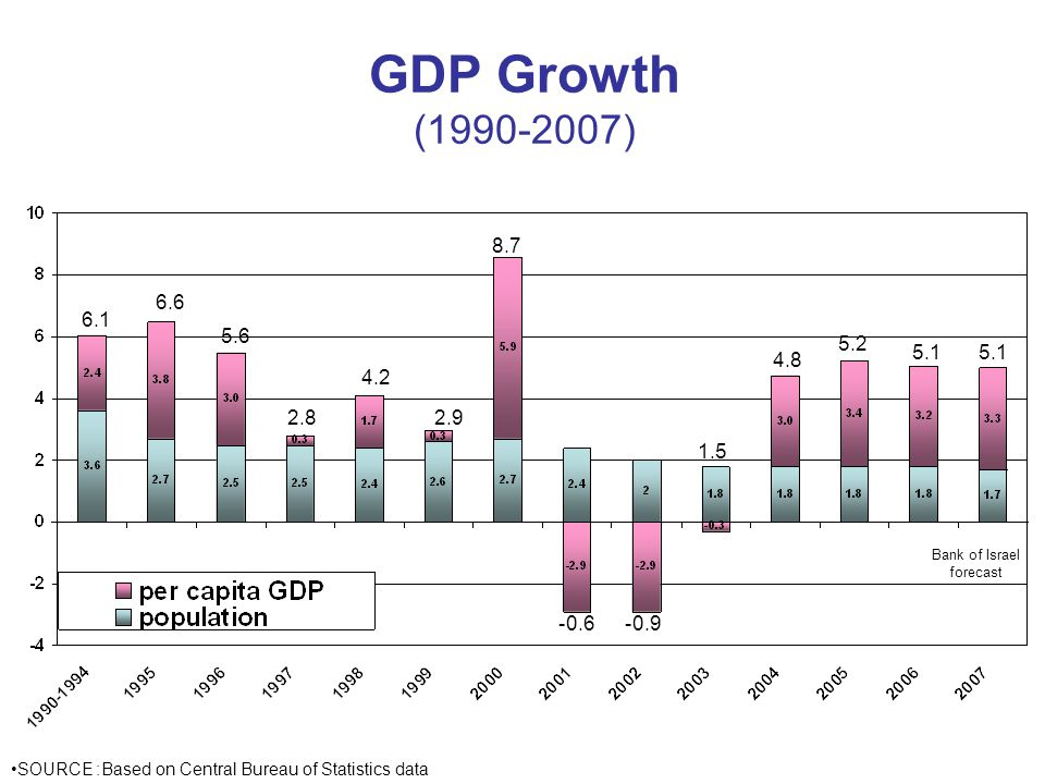 GDP Growth ( ) SOURCE: Based on Central Bureau of Statistics data Bank of Israel forecast
