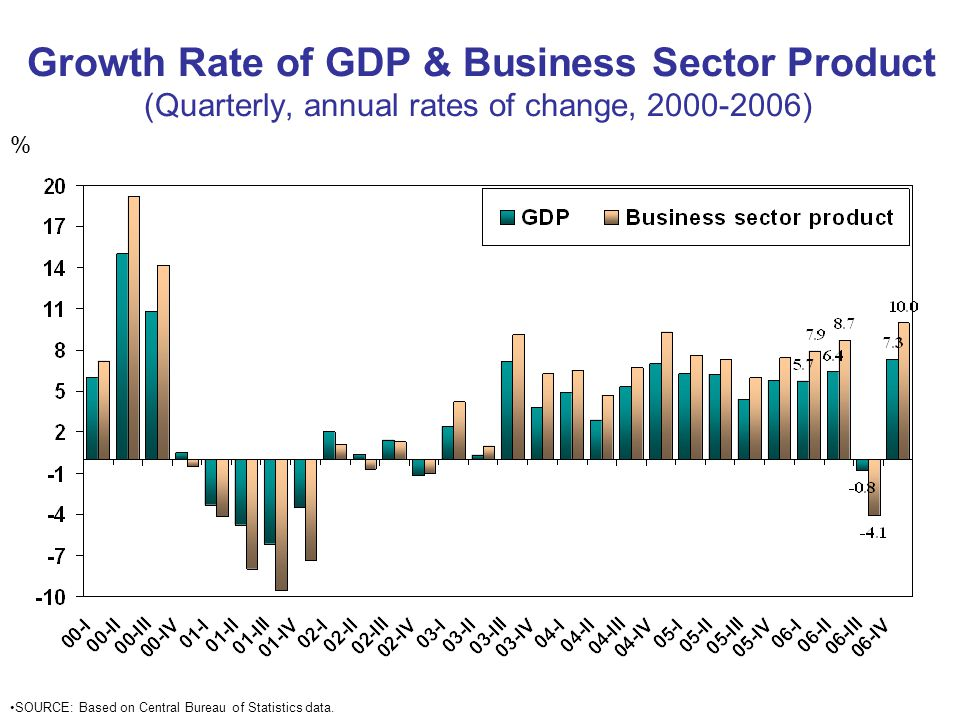 Growth Rate of GDP & Business Sector Product (Quarterly, annual rates of change, ) % SOURCE: Based on Central Bureau of Statistics data.