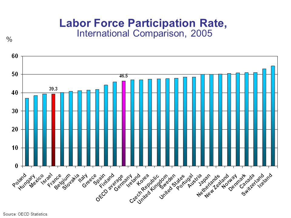 Labor Force Participation Rate, International Comparison, 2005 % Source: OECD Statistics.
