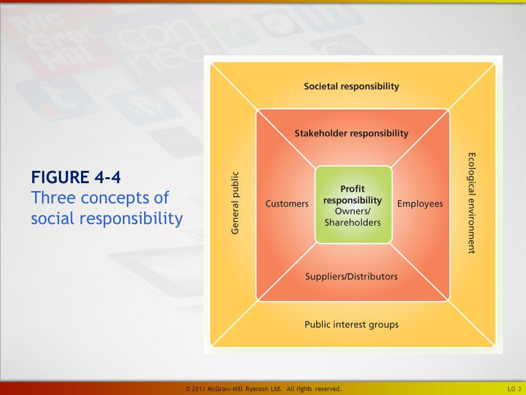 FIGURE 4-4 Three concepts of social responsibility LO 3 © 2011 McGraw-Hill Ryerson Ltd.