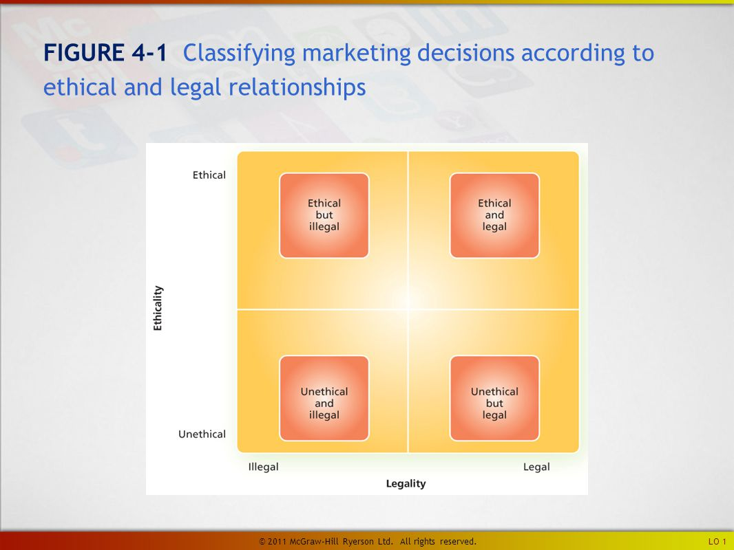 FIGURE 4-1 Classifying marketing decisions according to ethical and legal relationships LO 1 © 2011 McGraw-Hill Ryerson Ltd.