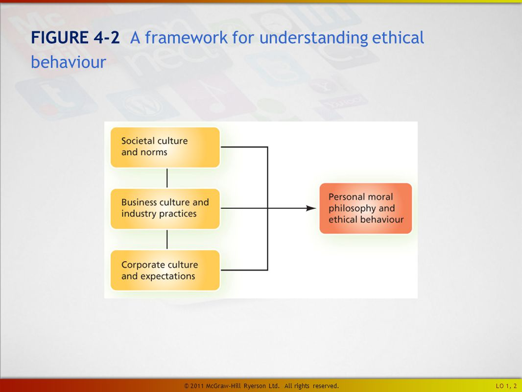 FIGURE 4-2 A framework for understanding ethical behaviour LO 1, 2 © 2011 McGraw-Hill Ryerson Ltd.