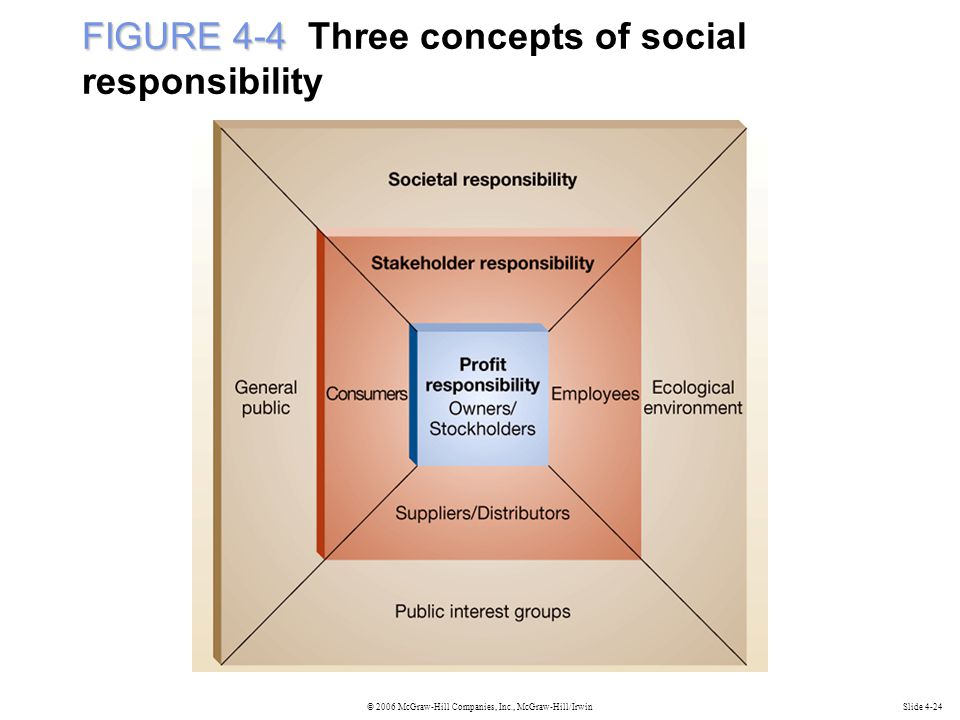 © 2006 McGraw-Hill Companies, Inc., McGraw-Hill/IrwinSlide 4-24 FIGURE 4-4 FIGURE 4-4 Three concepts of social responsibility
