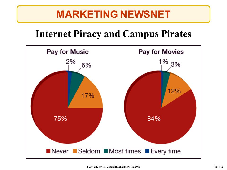 © 2006 McGraw-Hill Companies, Inc., McGraw-Hill/Irwin MARKETING NEWSNET Slide 4-11 Internet Piracy and Campus Pirates