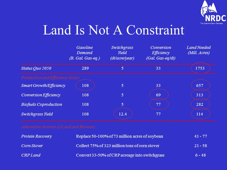Land Is Not A Constraint CRP LandConvert 33-50% of CRP acreage into switchgrass Corn StoverCollect 75% of 323 million tons of corn stover Alternative Sources of Land and Biomass Protein RecoveryReplace % of 73 million acres of soybean Gasoline Demand (B.