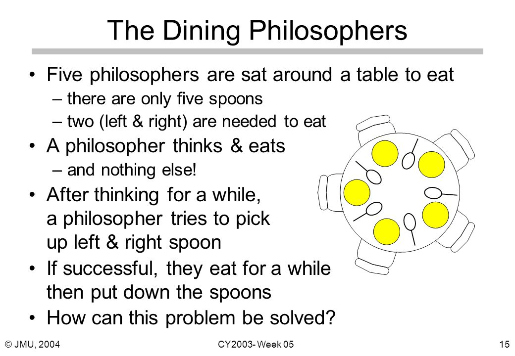 © JMU, 2004CY2003- Week 0515 The Dining Philosophers Five philosophers are sat around a table to eat –there are only five spoons –two (left & right) are needed to eat A philosopher thinks & eats –and nothing else.
