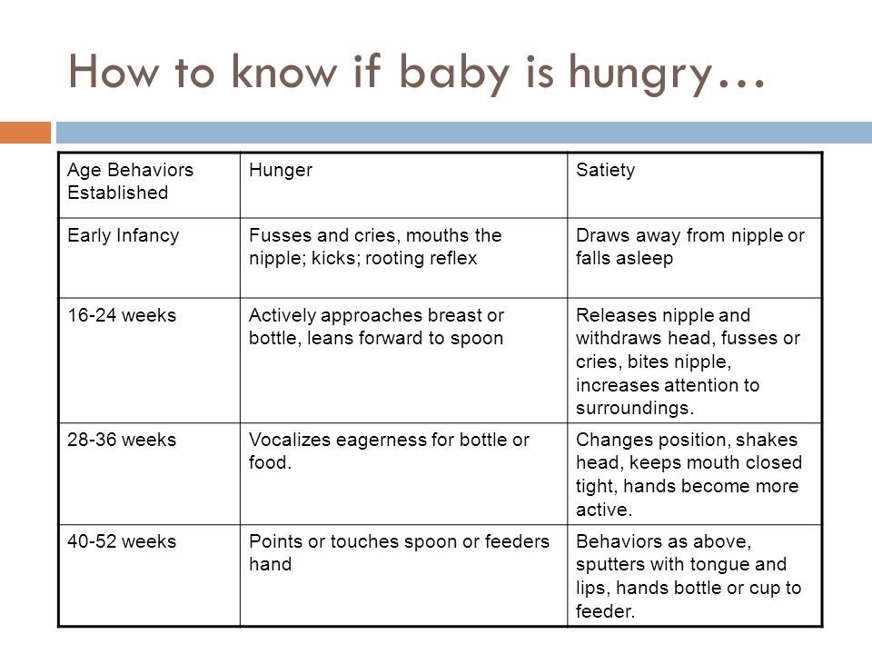 How to know if baby is hungry… Age Behaviors Established HungerSatiety Early InfancyFusses and cries, mouths the nipple; kicks; rooting reflex Draws away from nipple or falls asleep weeksActively approaches breast or bottle, leans forward to spoon Releases nipple and withdraws head, fusses or cries, bites nipple, increases attention to surroundings.