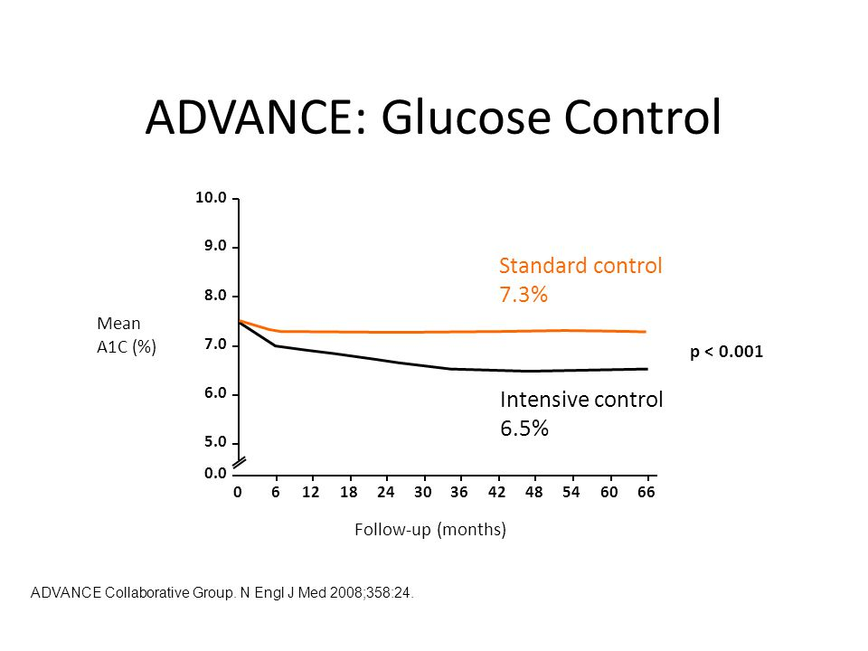 ADVANCE: Glucose Control Follow-up (months) Mean A1C (%) Standard control 7.3% Intensive control 6.5% p < ADVANCE Collaborative Group.