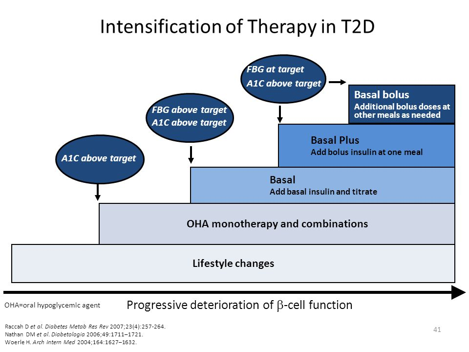 Intensification of Therapy in T2D Progressive deterioration of  -cell function Lifestyle changes OHA monotherapy and combinations Basal Add basal insulin and titrate Basal Plus Add bolus insulin at one meal A1C above target FBG above target A1C above target Basal bolus Additional bolus doses at other meals as needed FBG at target A1C above target OHA=oral hypoglycemic agent 41 Raccah D et al.
