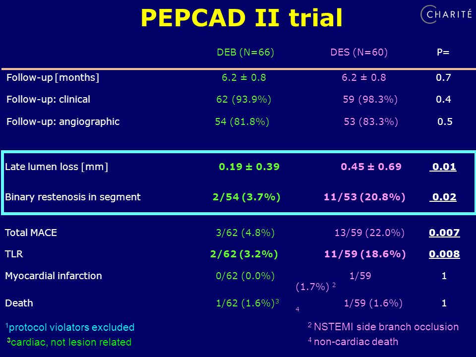 PEPCAD II trial DEB (N=66) DES (N=60)P= Follow-up [months] 6.2 ± Follow-up: clinical 62 (93.9%) 59 (98.3%)0.4 Follow-up: angiographic54 (81.8%) 53 (83.3%) 0.5 Late lumen loss [mm] 0.19 ± ± Binary restenosis in segment2/54 (3.7%)11/53 (20.8%) 0.02 Total MACE 3/62 (4.8%) 13/59 (22.0%)0.007 TLR 2/62 (3.2%) 11/59 (18.6%)0.008 Myocardial infarction 0/62 (0.0%) 1/59 (1.7%) 2 1 Death 1/62 (1.6%) 3 1/59 (1.6%) protocol violators excluded 2 NSTEMI side branch occlusion 4 non-cardiac death 3 cardiac, not lesion related