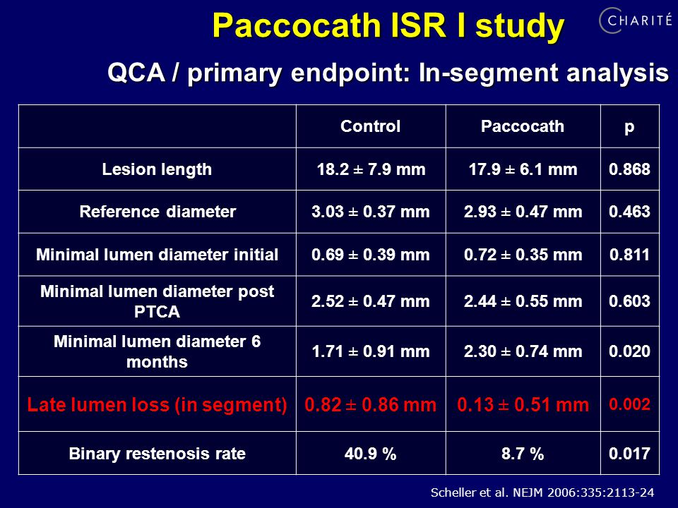 Paccocath ISR I study QCA / primary endpoint: In-segment analysis ControlPaccocathp Lesion length18.2 ± 7.9 mm17.9 ± 6.1 mm0.868 Reference diameter3.03 ± 0.37 mm2.93 ± 0.47 mm0.463 Minimal lumen diameter initial0.69 ± 0.39 mm0.72 ± 0.35 mm0.811 Minimal lumen diameter post PTCA 2.52 ± 0.47 mm2.44 ± 0.55 mm0.603 Minimal lumen diameter 6 months 1.71 ± 0.91 mm2.30 ± 0.74 mm0.020 Late lumen loss (in segment)0.82 ± 0.86 mm0.13 ± 0.51 mm Binary restenosis rate40.9 %8.7 %0.017 Scheller et al.
