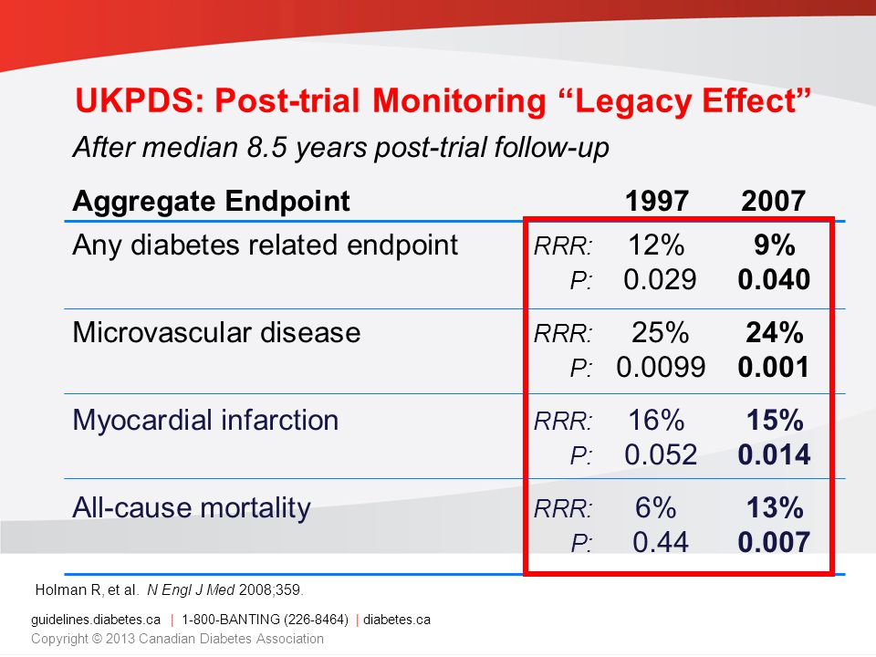 After median 8.5 years post-trial follow-up Aggregate Endpoint Any diabetes related endpoint RRR: 12%9% P: Microvascular disease RRR: 25%24% P: Myocardial infarction RRR: 16%15% P: All-cause mortality RRR: 6%13% P: Holman R, et al.