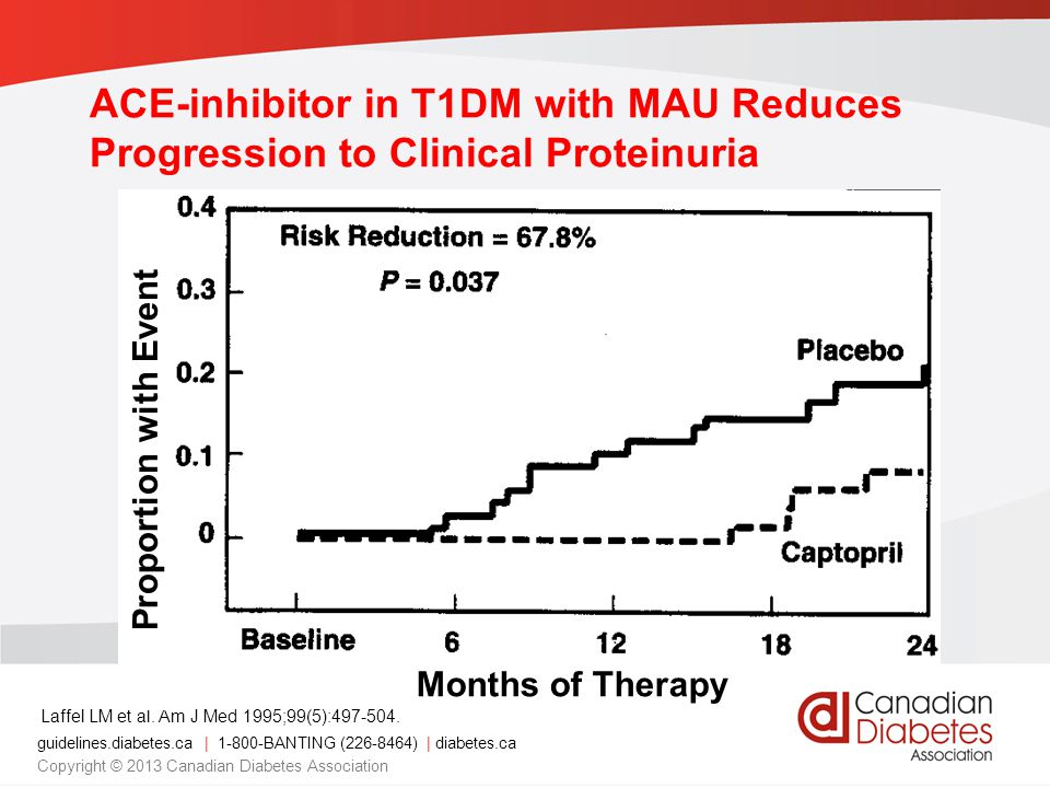 ACE-inhibitor in T1DM with MAU Reduces Progression to Clinical Proteinuria Laffel LM et al.