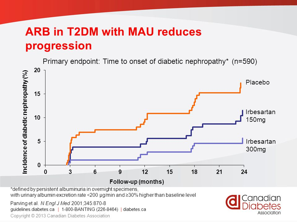 ARB in T2DM with MAU reduces progression Parving et al.