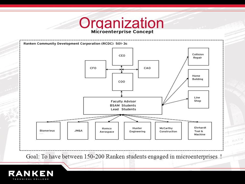 Organization Goal: To have between Ranken students engaged in microenterprises !
