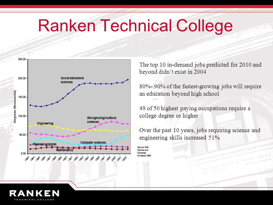 Ranken Technical College The top 10 in-demand jobs predicted for 2010 and beyond didn't exist in %- 90% of the fastest-growing jobs will require an education beyond high school 49 of 50 highest paying occupations require a college degree or higher Over the past 10 years, jobs requiring science and engineering skills increased 51%