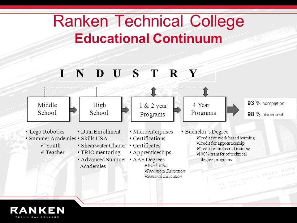 Ranken Technical College Educational Continuum I N D U S T R Y Middle School High School 1 & 2 year Programs 4 Year Programs Lego Robotics Summer Academies Youth Teacher Dual Enrollment Skills USA Shearwater Charter TRIO mentoring Advanced Summer Academies Microenterprises Certifications Certificates Apprenticeships AAS Degrees  Work Ethic  Technical Education  General Education Bachelor's Degree  Credit for work based learning  Credit for apprenticeship  Credit for industrial training  100% transfer of technical degree programs 93 % completion 98 % placement