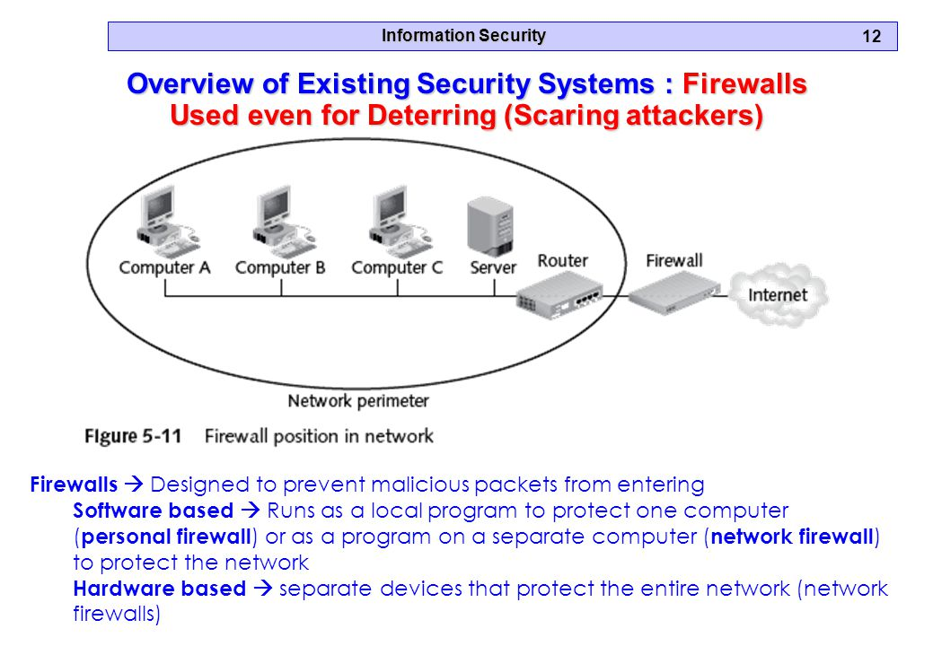 Information Security 12 Overview of Existing Security Systems : Firewalls Used even for Deterring (Scaring attackers) Firewalls  Designed to prevent malicious packets from entering Software based  Runs as a local program to protect one computer ( personal firewall ) or as a program on a separate computer ( network firewall ) to protect the network Hardware based  separate devices that protect the entire network (network firewalls)