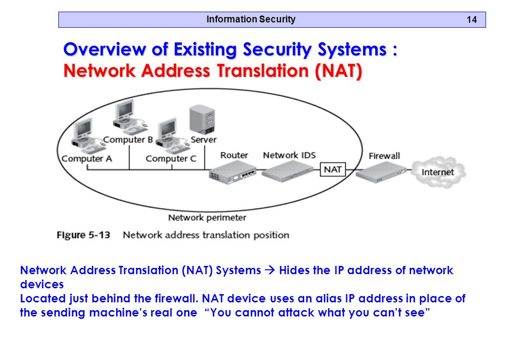 Information Security 14 Overview of Existing Security Systems : Network Address Translation (NAT) Network Address Translation (NAT) Systems  Hides the IP address of network devices Located just behind the firewall.