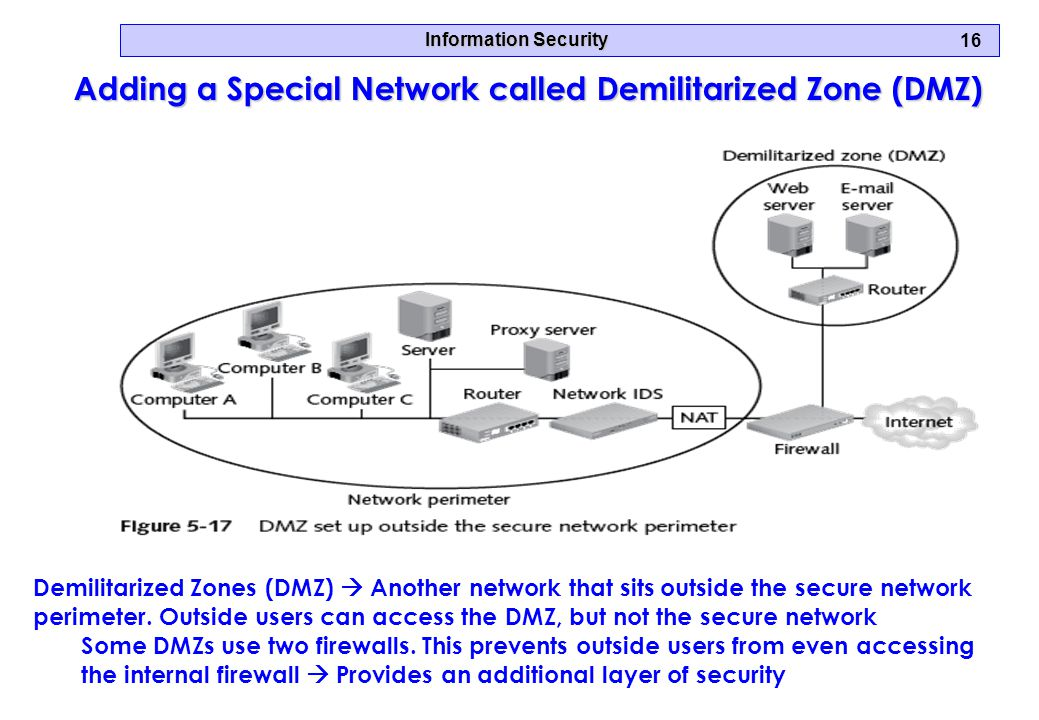 Information Security 16 Adding a Special Network called Demilitarized Zone (DMZ) Demilitarized Zones (DMZ)  Another network that sits outside the secure network perimeter.