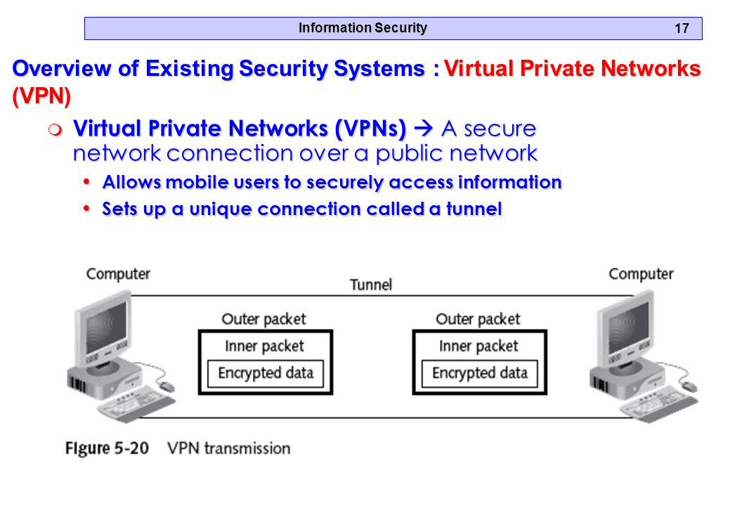 Information Security 17 Overview of Existing Security Systems : Virtual Private Networks (VPN) m Virtual Private Networks (VPNs)  A secure network connection over a public network Allows mobile users to securely access information Allows mobile users to securely access information Sets up a unique connection called a tunnel Sets up a unique connection called a tunnel