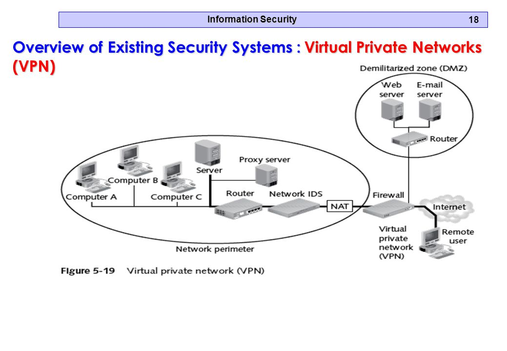 Information Security 18 Overview of Existing Security Systems :Virtual Private Networks (VPN) Overview of Existing Security Systems : Virtual Private Networks (VPN)