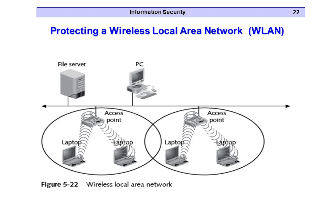 Information Security 22 Protecting a Wireless Local Area Network (WLAN)