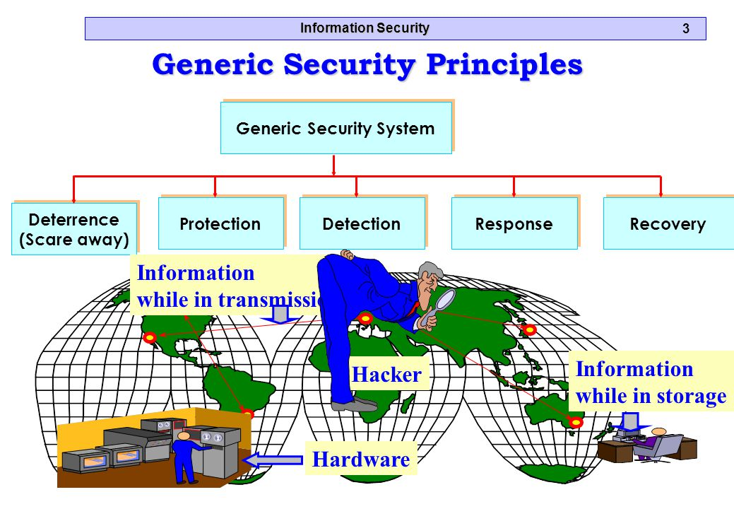 Information Security 3 Generic Security Principles Deterrence (Scare away) Deterrence (Scare away) Recovery Response Detection Protection Generic Security System Information while in storage Information while in transmission Hardware Hacker