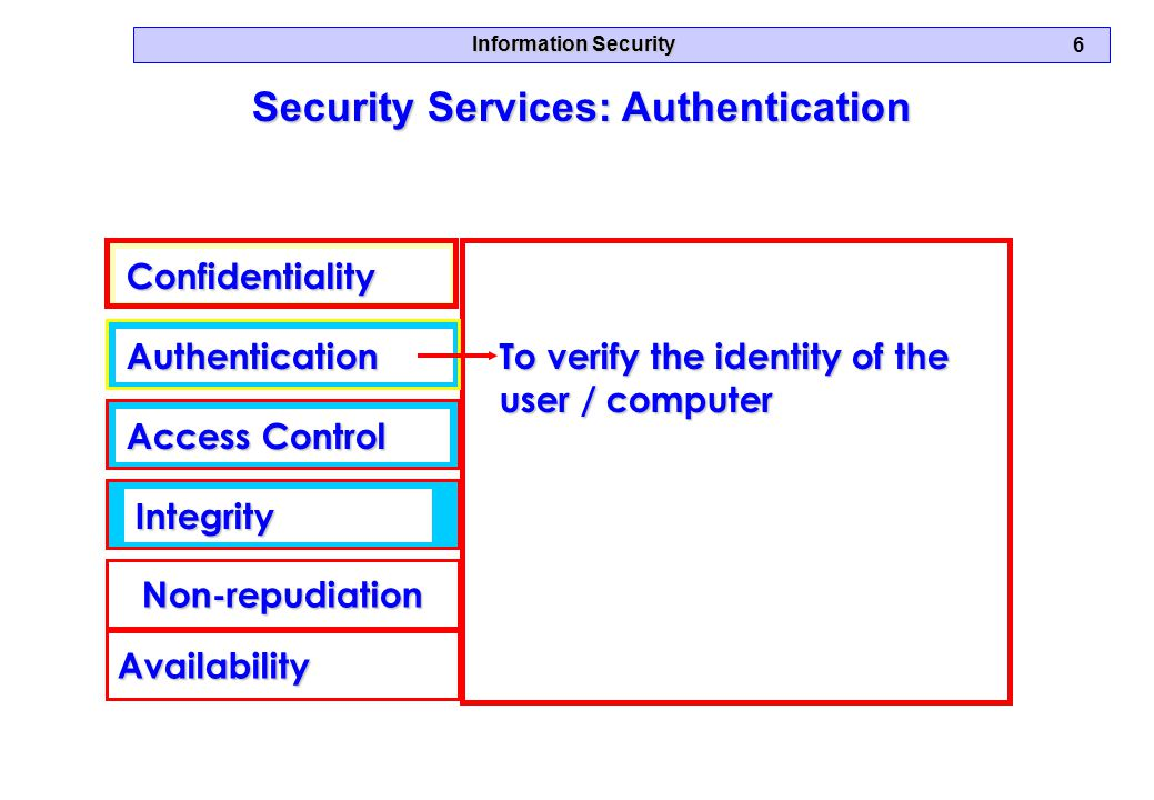 Information Security 6 Security Services: Authentication Confidentiality Authentication Access Control Integrity Availability Non-repudiation To verify the identity of the user / computer