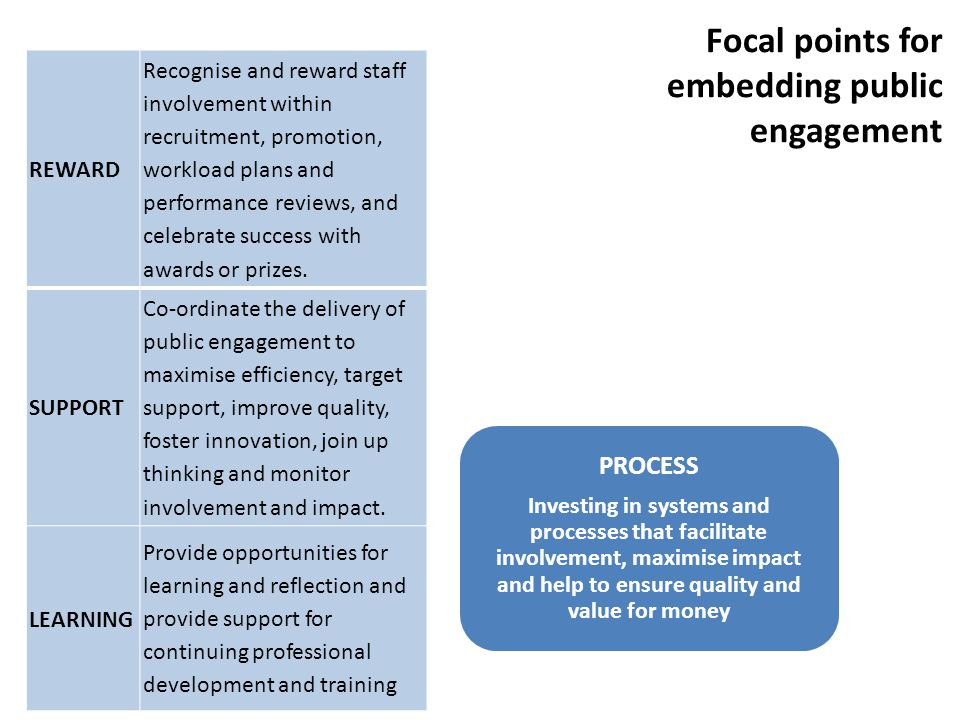 PURPOSE E mbedding a commitment to public engagement in institutional mission and strategy, and championing that commitment at all levels PROCESS Investing in systems and processes that facilitate involvement, maximise impact and help to ensure quality and value for money PEOPLE Involving staff, students and representatives of the public and using their energy, expertise and feedback to shape the strategy and its delivery Focal points for embedding public engagement REWARD Recognise and reward staff involvement within recruitment, promotion, workload plans and performance reviews, and celebrate success with awards or prizes.