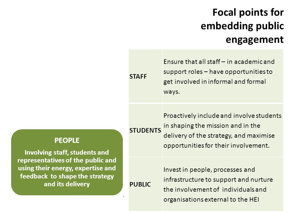 PURPOSE E mbedding a commitment to public engagement in institutional mission and strategy, and championing that commitment at all levels PROCESS Investing in systems and processes that facilitate involvement, maximise impact and help to ensure quality and value for money PEOPLE Involving staff, students and representatives of the public and using their energy, expertise and feedback to shape the strategy and its delivery Focal points for embedding public engagement STAFF Ensure that all staff – in academic and support roles – have opportunities to get involved in informal and formal ways.