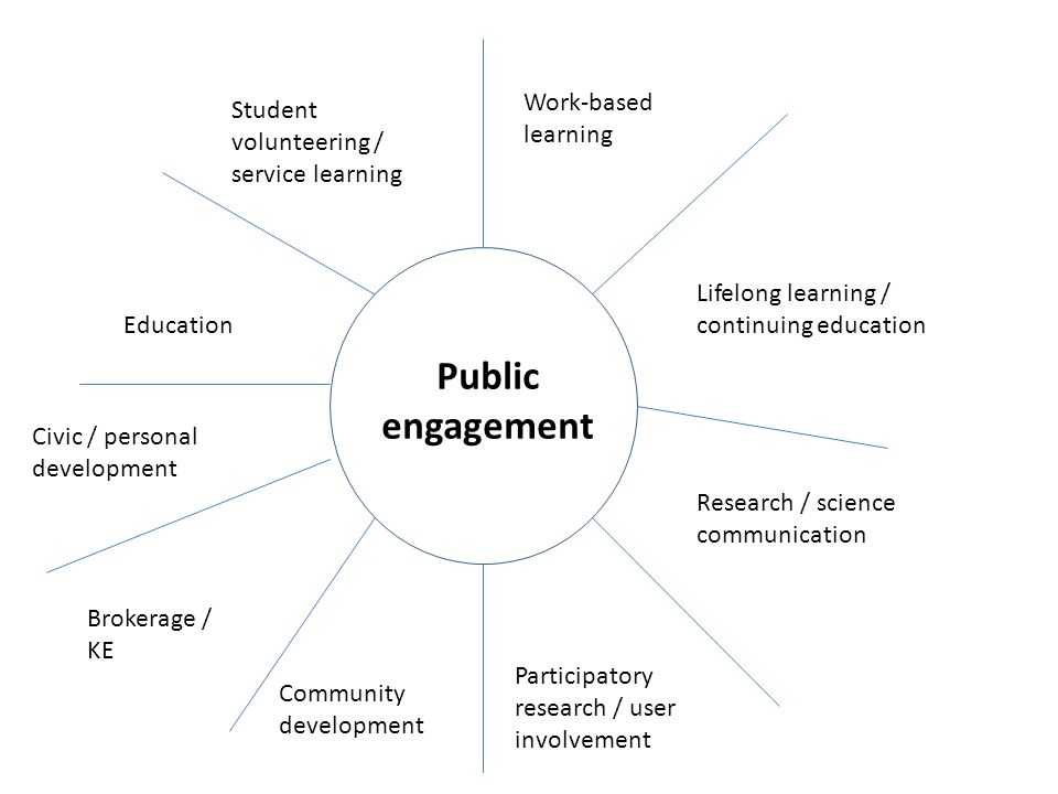 Lifelong learning / continuing education Work-based learning Research / science communication Participatory research / user involvement Student volunteering / service learning Education Civic / personal development Community development Public engagement Brokerage / KE