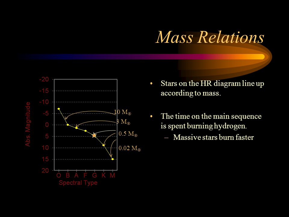 Mass Relations Stars on the HR diagram line up according to mass.