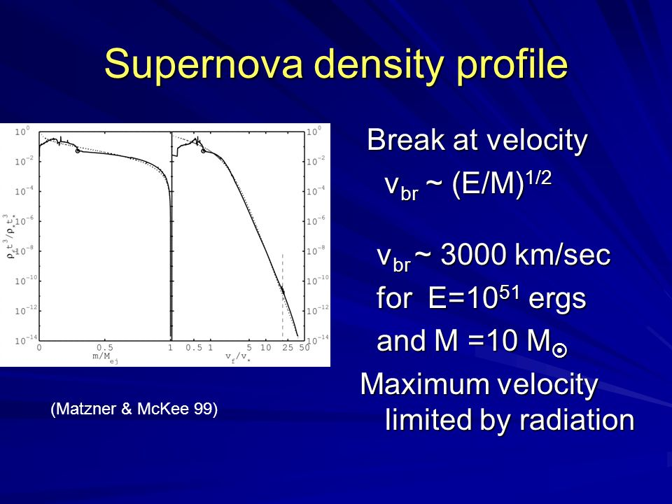 Supernova density profile Break at velocity Break at velocity v br ~ (E/M) 1/2 v br ~ (E/M) 1/2 v br ~ 3000 km/sec v br ~ 3000 km/sec for E=10 51 ergs for E=10 51 ergs and M =10 M  and M =10 M  Maximum velocity limited by radiation (Matzner & McKee 99)