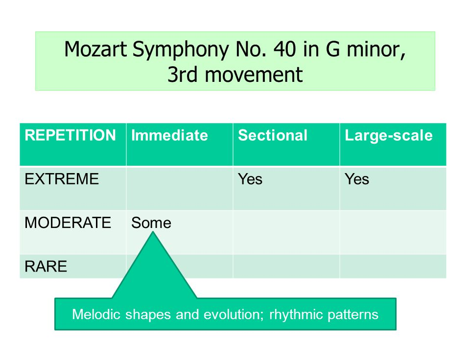 REPETITIONImmediateSectionalLarge-scale EXTREMEYes MODERATESome RARE Mozart Symphony No.