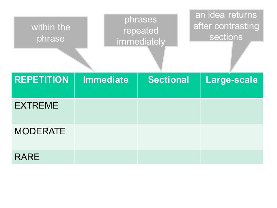 REPETITIONImmediateSectionalLarge-scale EXTREME MODERATE RARE within the phrase phrases repeated immediately an idea returns after contrasting sections