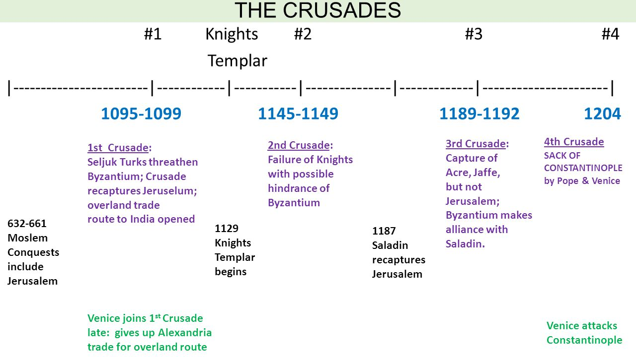 CHAPTER 5: THE CRUSADES END BYZANTIUM'S MONETARY DOMINATION: ALLOW