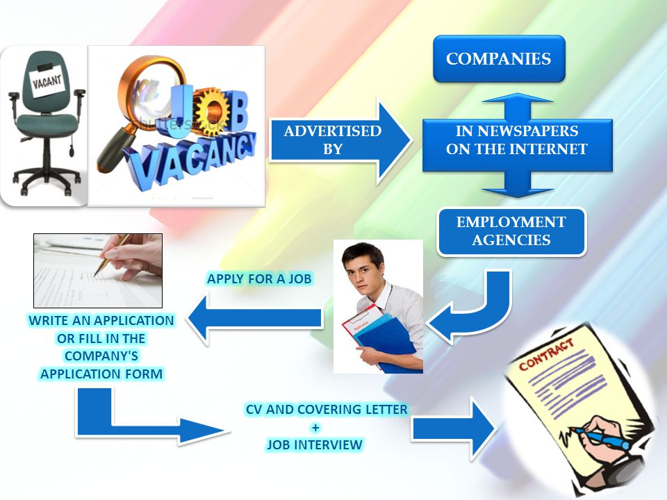 ADVERTISED BY COMPANIES EMPLOYMENT AGENCIES IN NEWSPAPERS ON THE INTERNET IN NEWSPAPERS ON THE INTERNET