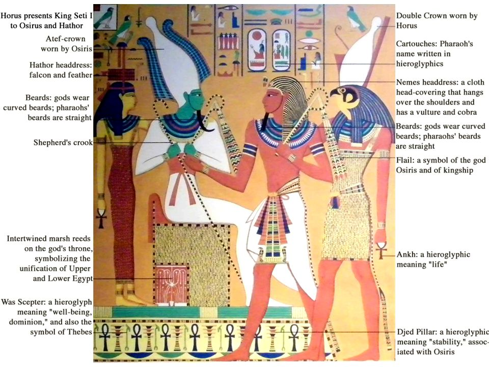 Egyptian Gods and Goddesses  Do Now Answer the following