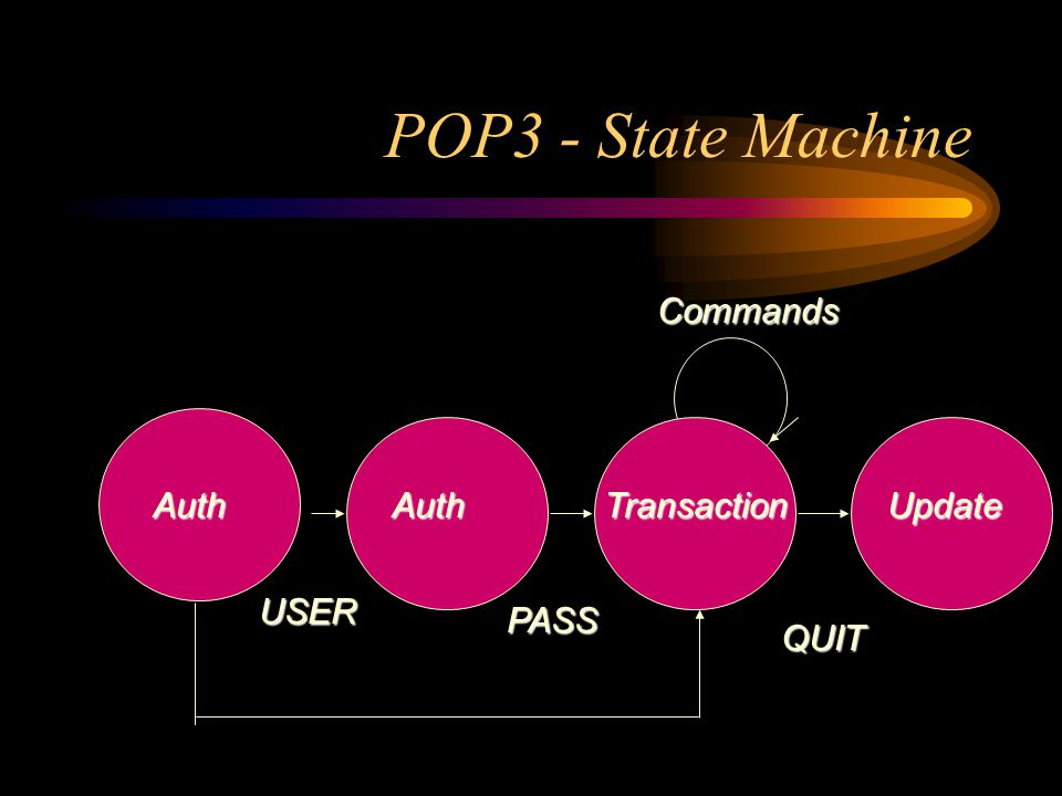 POP3 - State Machine AuthAuthTransactionUpdate USER PASS Commands QUIT