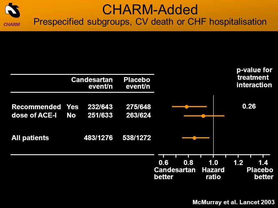 RecommendedYes232/643275/648 dose of ACE-INo251/633263/624 All patients483/ /1272 p-value for treatment interaction CHARM-Added Prespecified subgroups, CV death or CHF hospitalisation Candesartan better Hazard ratio Placebo better Candesartan event/n Placebo event/n McMurray et al.