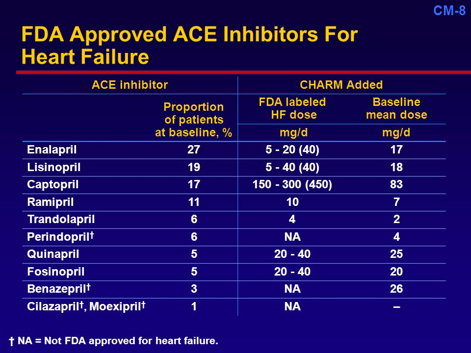CM-8 FDA Approved ACE Inhibitors For Heart Failure ACE inhibitorCHARM Added Proportion of patients at baseline, % FDA labeled HF dose Baseline mean dose mg/d Enalapril (40)17 Lisinopril (40)18 Captopril (450)83 Ramipril11107 Trandolapril642 Perindopril † 6NA4 Quinapril Fosinopril Benazepril † 3NA26 Cilazapril †, Moexipril † 1NA– † NA = Not FDA approved for heart failure.