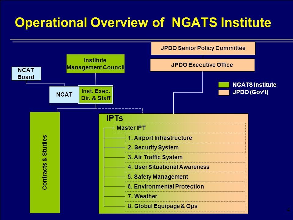 4 Operational Overview of NGATS Institute JPDO Executive Office NCAT Board Institute Management Council 1.