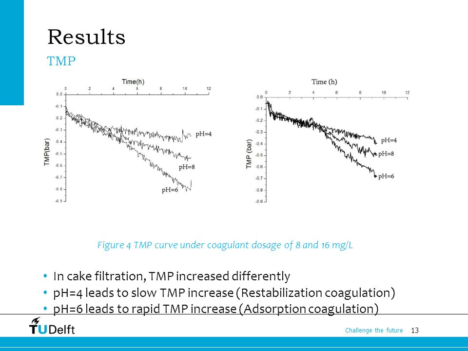 13 Challenge the future Results Figure 4 TMP curve under coagulant dosage of 8 and 16 mg/L In cake filtration, TMP increased differently pH=4 leads to slow TMP increase (Restabilization coagulation) pH=6 leads to rapid TMP increase (Adsorption coagulation) TMP