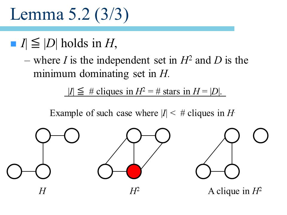 Lemma 5.2 (3/3) n I| ≦ |D| holds in H, –where I is the independent set in H 2 and D is the minimum dominating set in H.