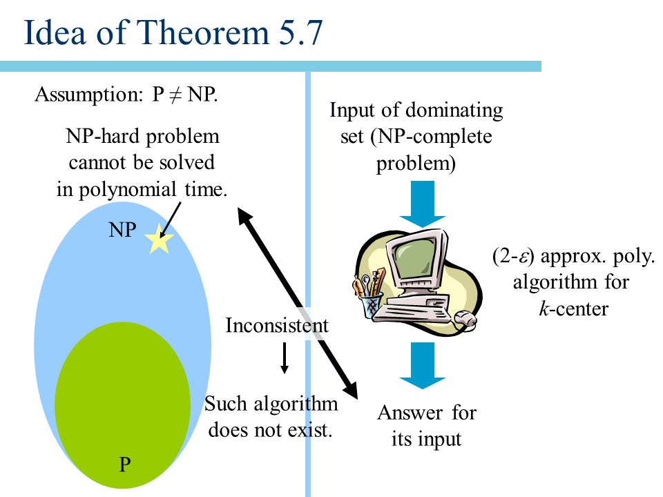 Idea of Theorem 5.7 Assumption: P ≠ NP. P NP NP-hard problem cannot be solved in polynomial time.
