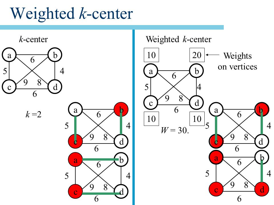 Weighted k-center k = ab cd ab cd ab cd ab cd ab cd ab cd W = 30.