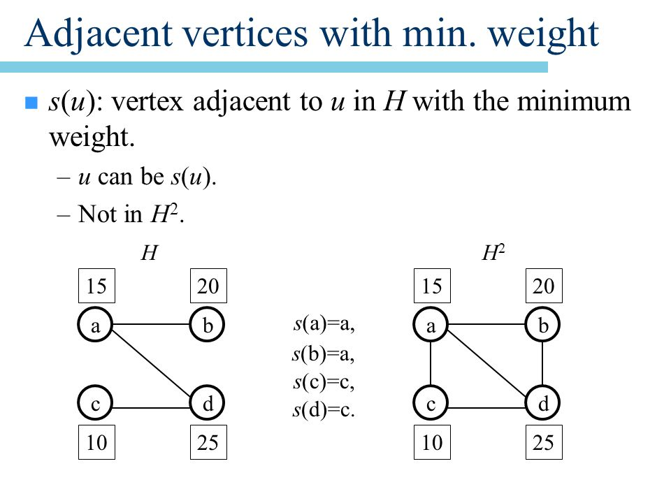 Adjacent vertices with min. weight n s(u): vertex adjacent to u in H with the minimum weight.