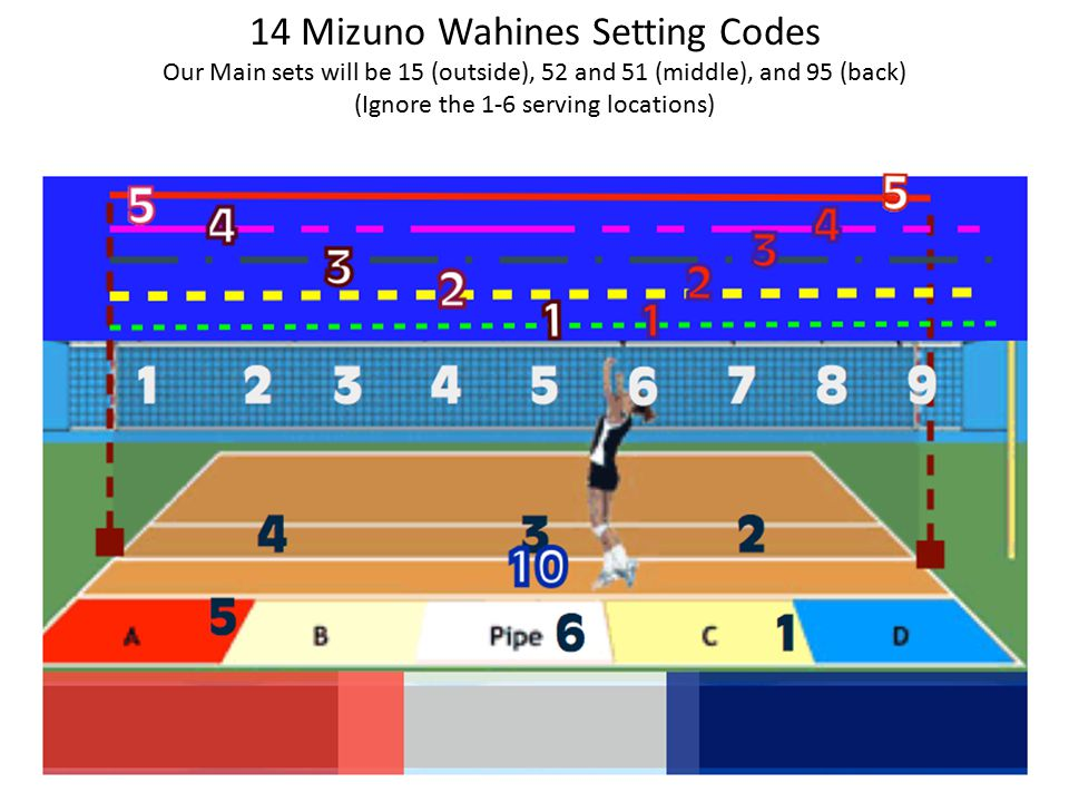 14 Mizuno Wahines Setting Codes Our Main sets will be 15 (outside), 52 and 51 (middle), and 95 (back) (Ignore the 1-6 serving locations)